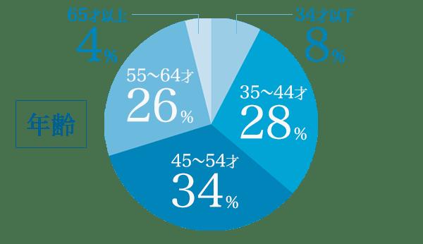 年齢のグラフ