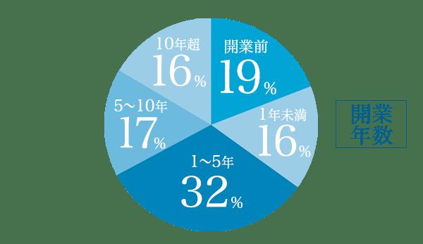 開業年数のグラフ