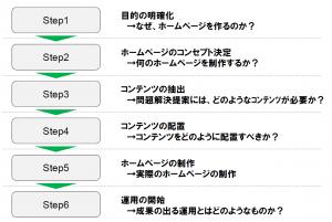 ホームページ作成6ステップアプローチ