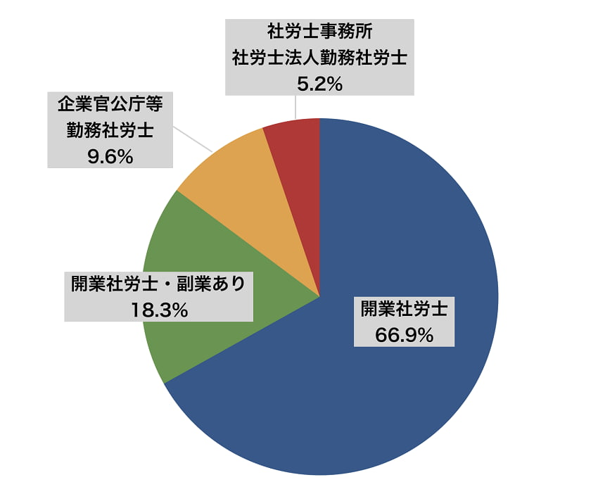 開業社労士と勤務社労士の割合