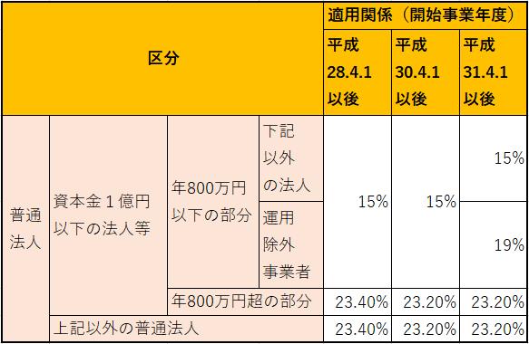 法人税の税率