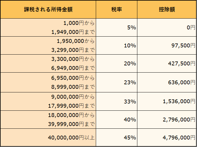 所得税の速算表