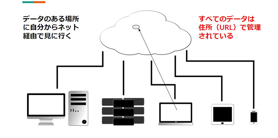 クラウドを利用すれば同一のデータにあらゆる端末からアクセス