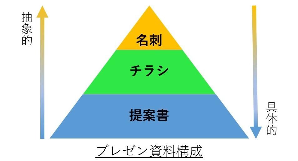 プレゼン資料構成