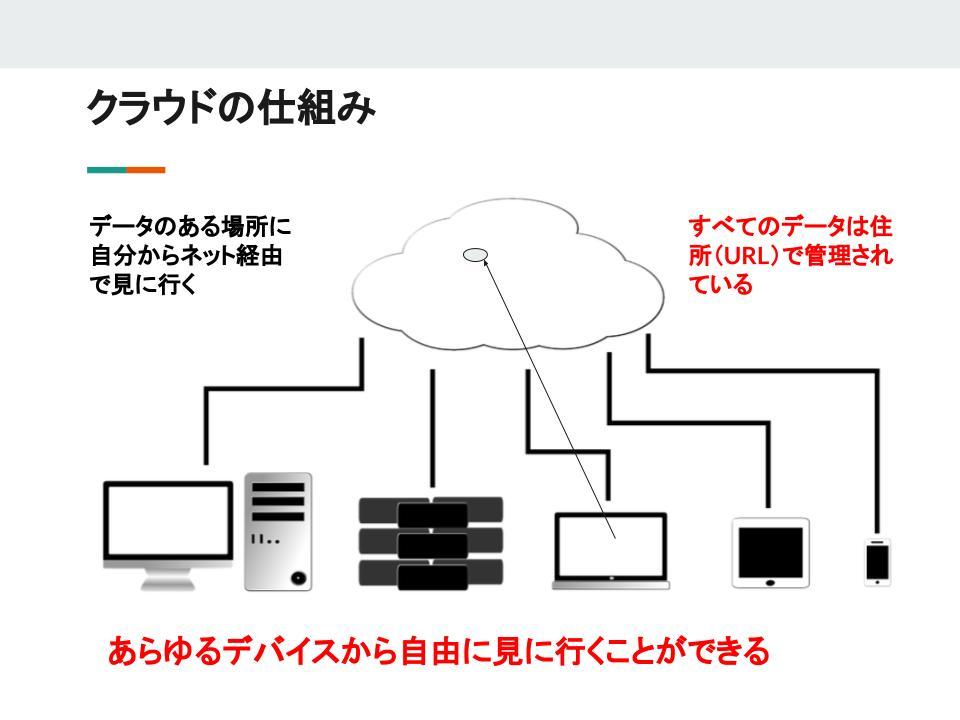 クラウドを利用すれば同一のデータにあらゆる端末からアクセスが可能